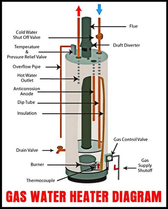 gas water heater internal parts diagram waterheater. Black Bedroom Furniture Sets. Home Design Ideas