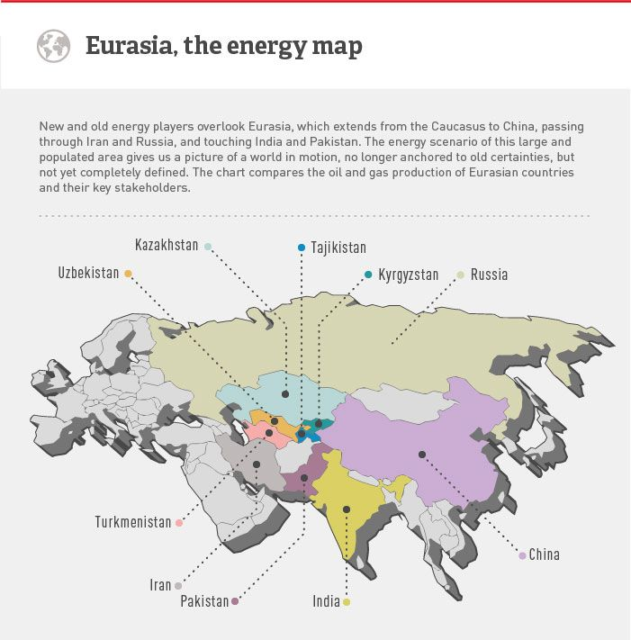 Map Of The Energy Scenario In Eurasia Showing Oil Gas Production