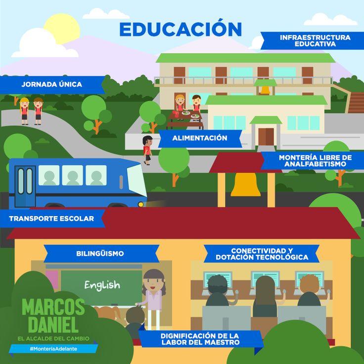 La educación siempre será nuestra principal bandera, vamos a mejorar el nivel de bilingüismo y consolidaremos los programas de articulación de la educación media con la educación superior. Conoce más de mis propuestas en www.marcosdaniel.co