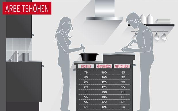 Erfahren Sie, welche Maße und Abstände bei der Küchenplanung wichtig sind. Vo…
