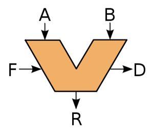 Arithmetic Logic Unit (ALU)es un circuito digital que calcula operaciones aritméticas (como suma, resta, multiplicación, etc.) y operaciones lógicas (si, y, o, no), entre dos números. la imagen representa un  símbolo esquemático para una ALU: A y B son operandos; R es la salida; F es la entrada de la unidad de control; D es un estado de la salida.