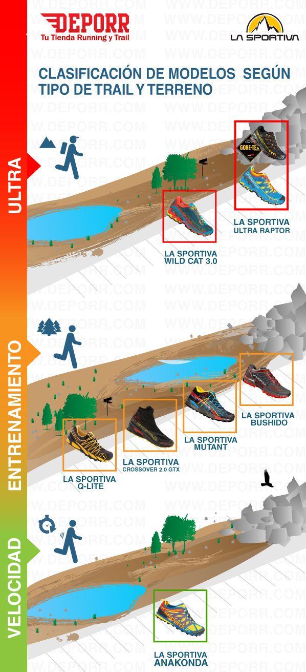 Nueva Guía visual de la temporada SS15 de las zapatillas de Trail más exigentes de La Sportiva. Todos los modelos aquí: http://www.deporr.com/catalogsearch/result/?q=La+Sportiva