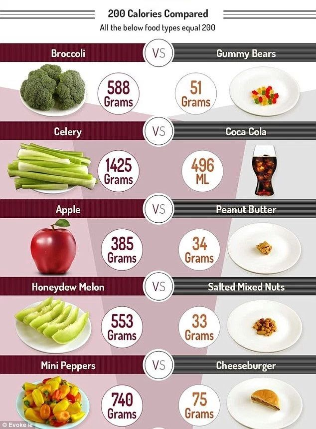 Best How Much Calories Are In  Images On