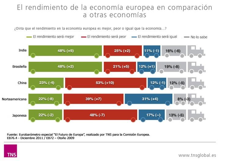 El rendimiento de la economía europea en relación a otras economías. Think de TNS. Eurobarómetro