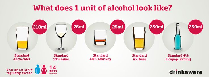 What does a unit look like - infographic - 218ml of 4.5% cider, 76ml of 13% wine, 25ml of 40% whiskey, 250ml of 4% beer, or 250ml of 4% alcopop