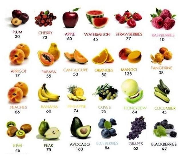 Calories in fruit | Health & Fitness: Food & Tips ...