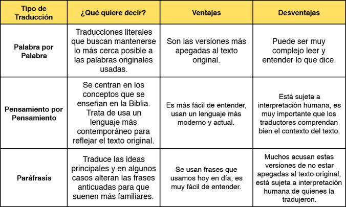 Estos son los 3 Tipos de Traducciones de la Biblia, para que elijas la mejor para ti!