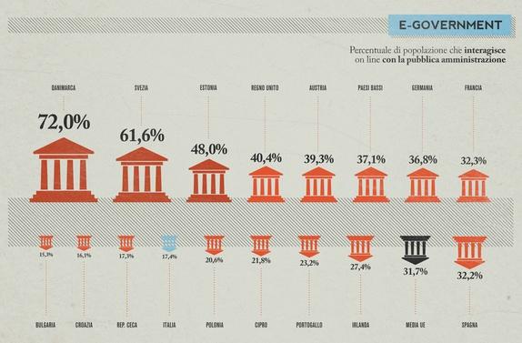 Digital divide. I due pilastri del recupero: istruzione e infrastrutture « Voices Telecom Italia Blog