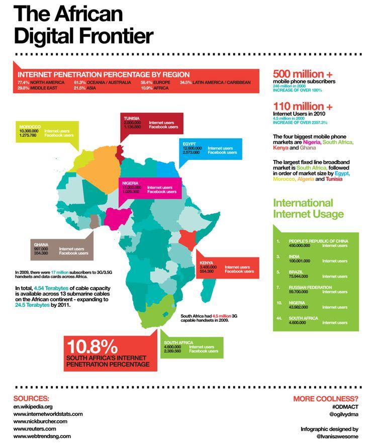 The African Digital Frontier  V002