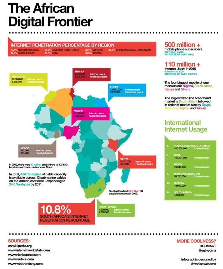 An infographic breakdown of the African continent's internet and mobile connectivity.
