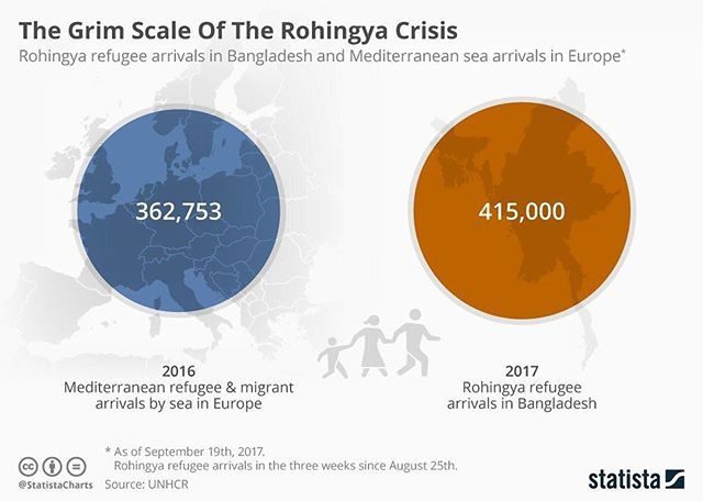 #Infographic - Rohingya refugee arrivals in Bangladesh and Mediterranean sea arrivals in Europe bit.ly/2horiTg via @7piliers  #myanmar #rohingya #refugees #bangladesh #europe #statistics #numbers #chart #graphic #news #hnderreported