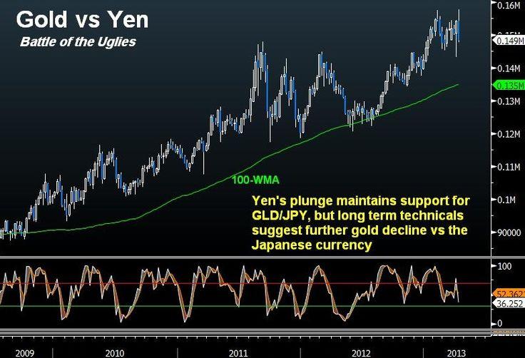 Yen Strategy Ahead of G-20