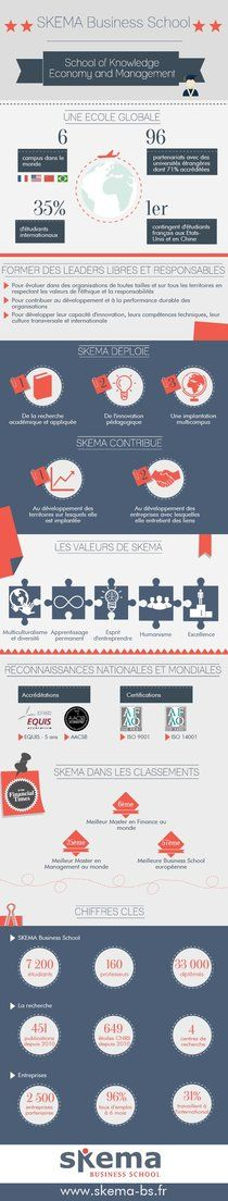 SKEMA Business School | Piktochart Infographic Editor