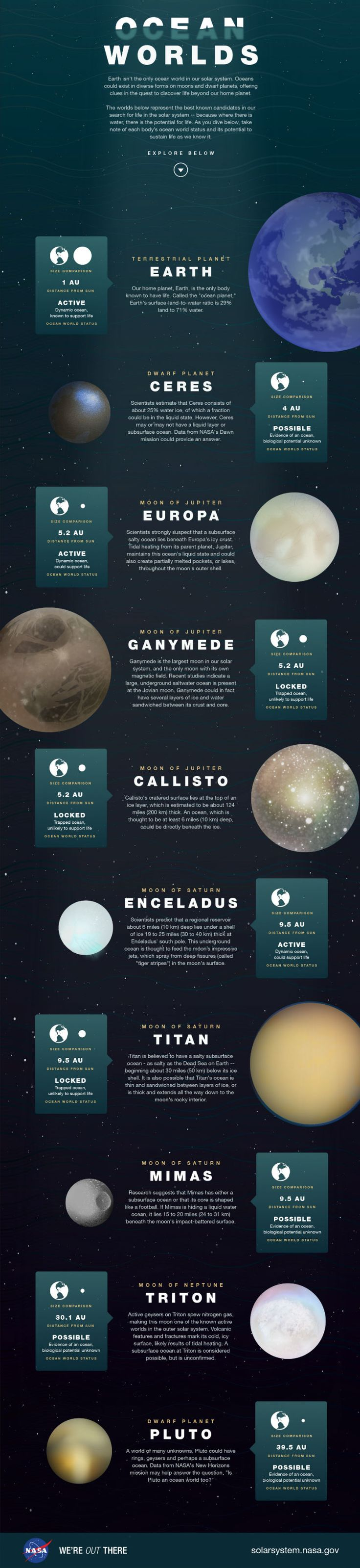 Here's how wet our Solar System is: 9 extraterrestrial oceans in one handy infographic - ScienceAlert