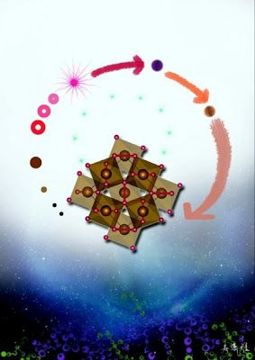 An artwork depicting the decomposition of FeOOH in lower mantle conditions. The cycle starts from ?-FeOOH (blue dot on the top) to its high-pressure form (brown dot), to FeO2 (center crystal) and hydrogen (cyan bubbles), and finally produce other minerals (bubbles on the left side).