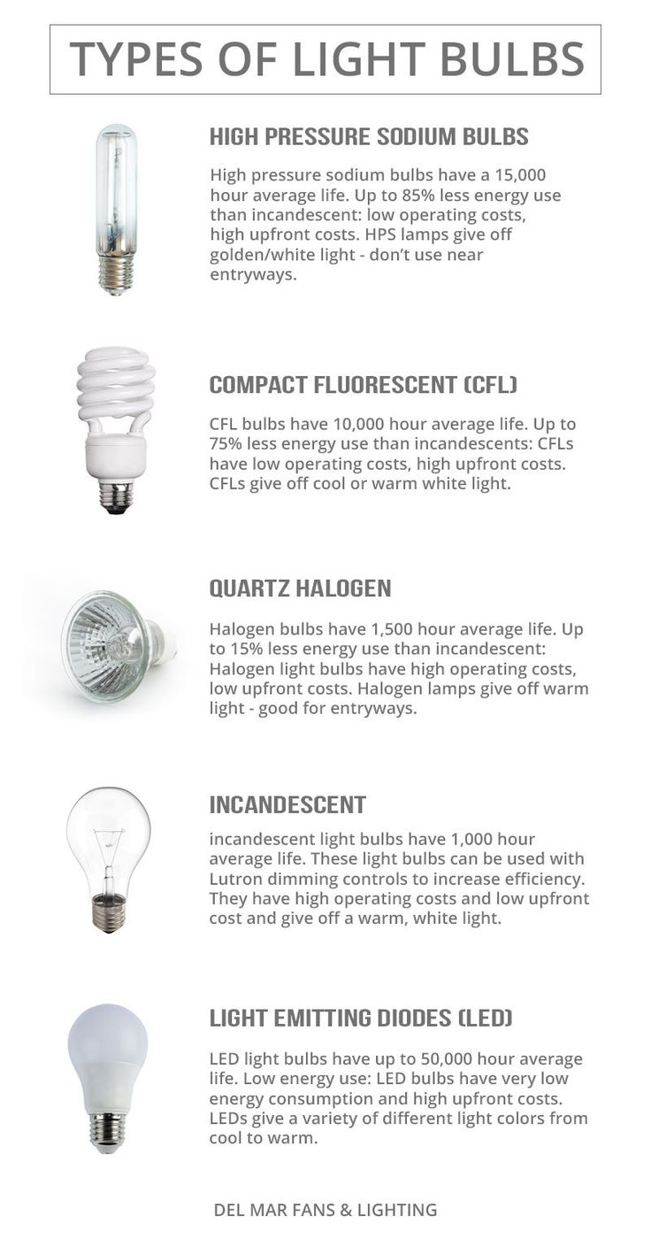 168 best save energy go green images on pinterest zero waste what type of light bulb should i use del mar fans lighting arubaitofo Gallery