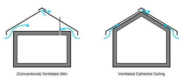 Spf In Cathedral Roofs Graphic 1 Vented Attic Vs Cathedral