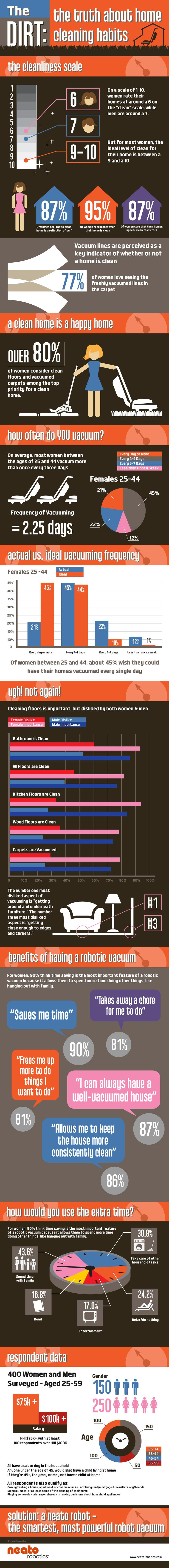 Did you know that over 80% of women consider clean floors and vacuumed carpets as an essential aspect of a clean home? Based on our extensive survey of more than 400 households, freshly pressed vacuum lines in the carpet are perceived as a key characteristic of a tidy house.