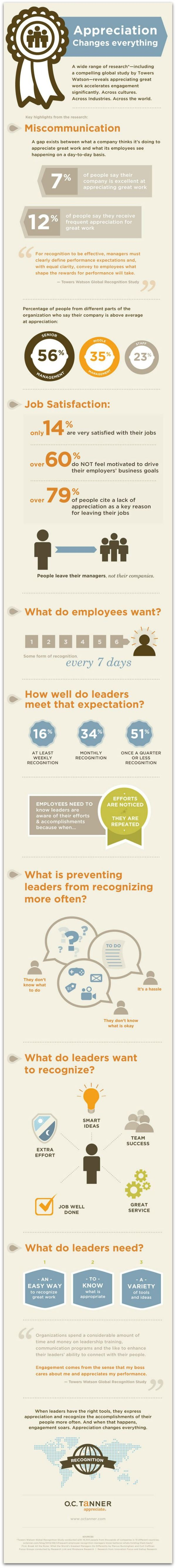 #Infographic: Only 12 percent of people receive frequent appreciation at work