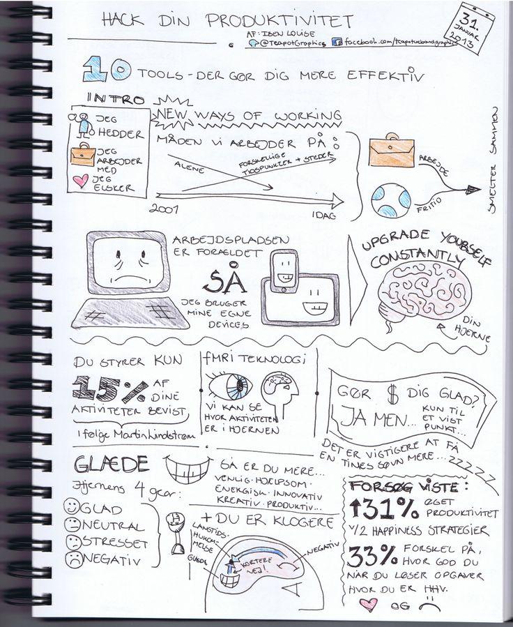 Sketchnote fra oplæg hos Innovation Lab - brugt som referat til deltagerne efterfølgende.