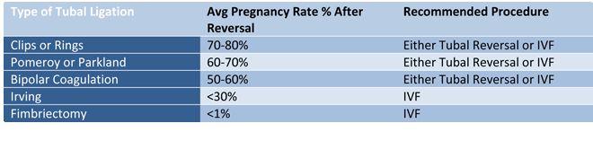 Reversal Success Rates #pregnancyaftertuballigation,