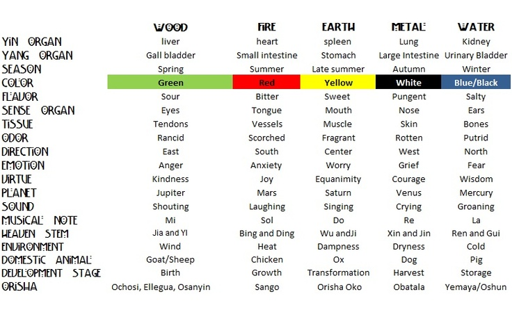 Chinese Astrology Elements Chart
