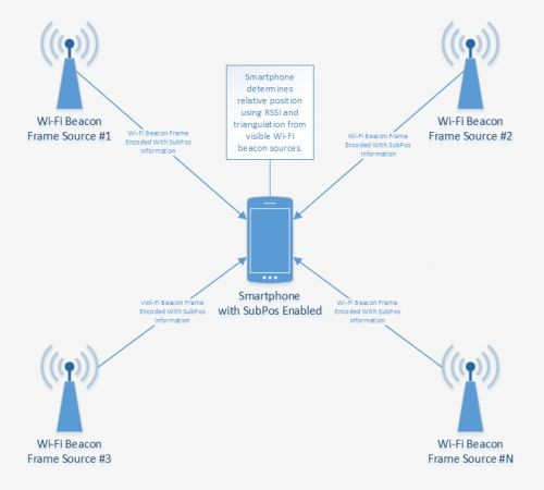 Subpos : indoor positioning system with wifi