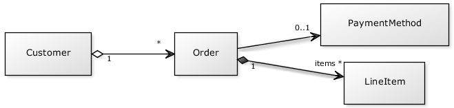 Easy and faster way to create basic uml diagrams without installing software.