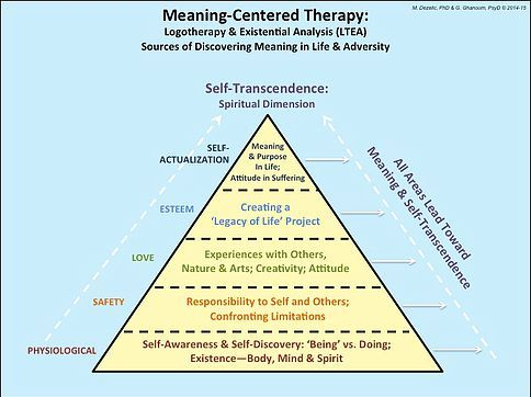 MEANING-CENTERED THERAPY: LOGOTHERAPY & EXISTENTIAL ANALYSIS (LTEA) SOURCES OF DISCOVERING MEANING IN LIFE & ADVERSITY