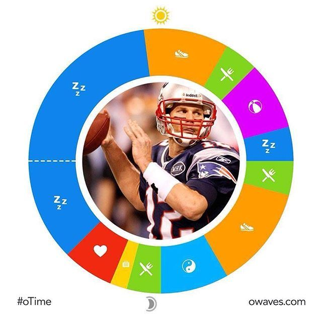 What does it take to win 5 Super Bowls, become a 4X Super Bowl MVP and 12X Pro Bowl NFL quarterback? Take a look at Tom Brady's daily routine! *link in bio* #Plan2017 #oTime