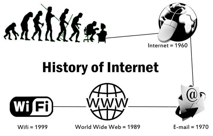 What is Internet? How its works? Learn about the History of Internet by clicking the following link: