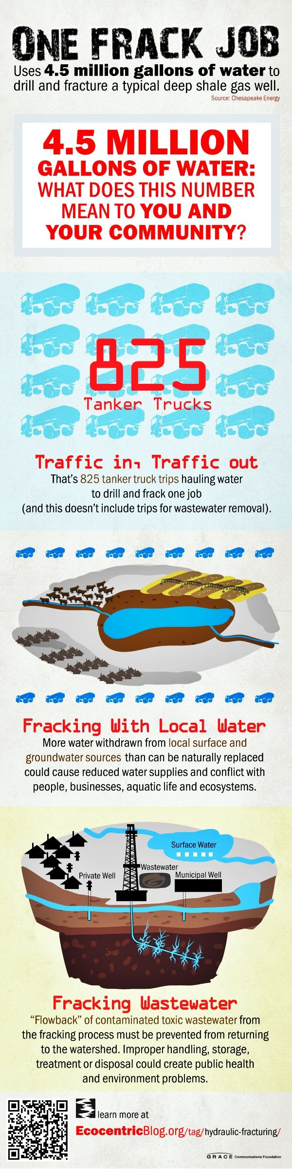 """Fracking fact: One job – water usage. This is why I hate it when people tell me """"it's not THAT bad."""" It is that bad- look, this is JUST the effects it has on your community's water- think of the effects on the air and the soil as well!"""