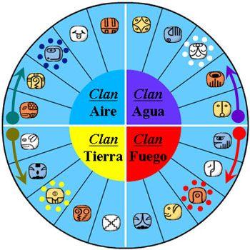 Los Clanes en el Zodiaco Tzolkin 4D
