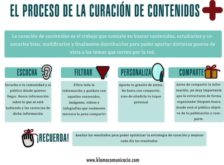 Klamacomunicacio.com. El proceso de la curación de contenidos.