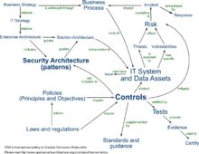 IT risk management - Wikipedia, the free encyclopedia