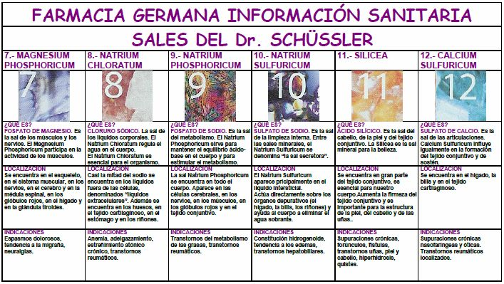 Las 12 Sales de Schüssler: indicaciones principales. - Farmàcia Germana