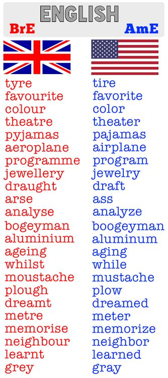 British vs American spellings