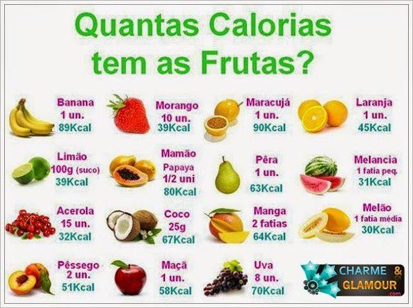 Vc sabe aliar frutas com dieta?