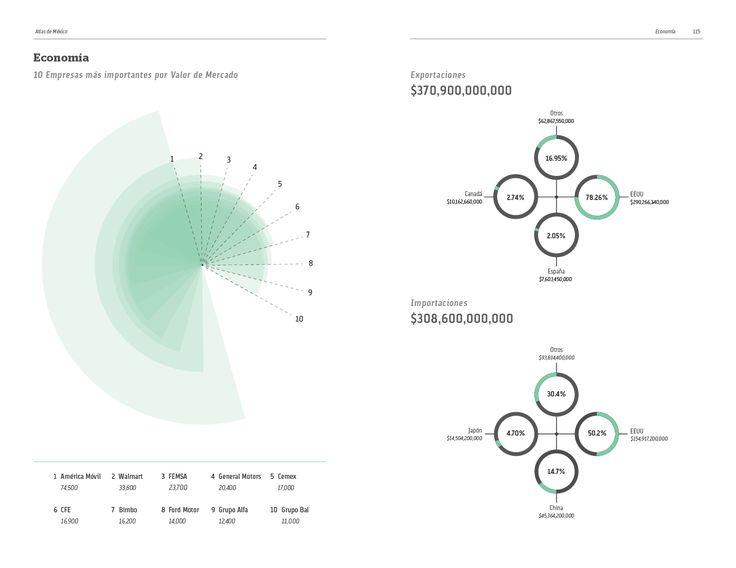 Pequeño atlas de México creado a base de infografías