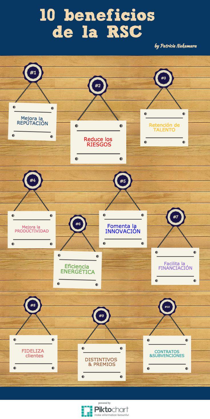 10 beneficios de la Responsabilidad Social Corporativa para la empresa #RSE #RSC