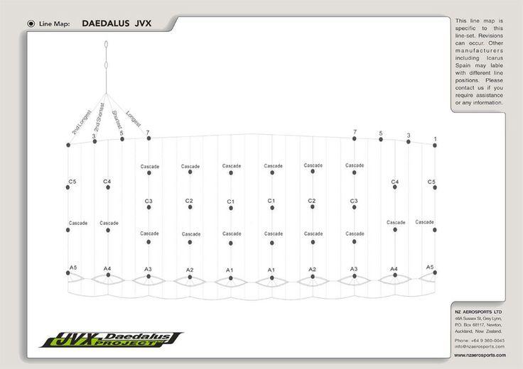 JVX line map #jvx #daedalusproject