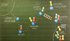 spontaner Tagesplan Bisher haben wir die Spielfiguren nur für Tafelspiele genutzt, jetzt kamen sie dank der Idee von @happy.teaching für die Transparenz im Tagesplan zum Einsatz. Wahnsinn, was es einen Einfluss auf Motivation und Arbeitsschnelligkeit hat, wenn der Plan aussieht wie ein Spielfeld (Die Abkürzung über die Leiter ist für meinen Förderschüler eingebaut.) #tagesplan #tafelbild #motivation #transparenz #katehadfielddesigns #zweiteklasse #grundschulideen #elementaryschool #elm…