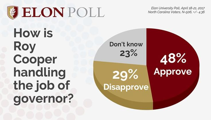 The latest Elon University Poll results give a look at North Carolinians' views on Gov. Roy Cooper, the General Assembly, the effect of HB2 on the state's reputation and the question of legalizing marijuana. The live-caller, dual frame (landline and cell phone) survey of 506 likely voters was conducted from April 18-21. The latest released ...