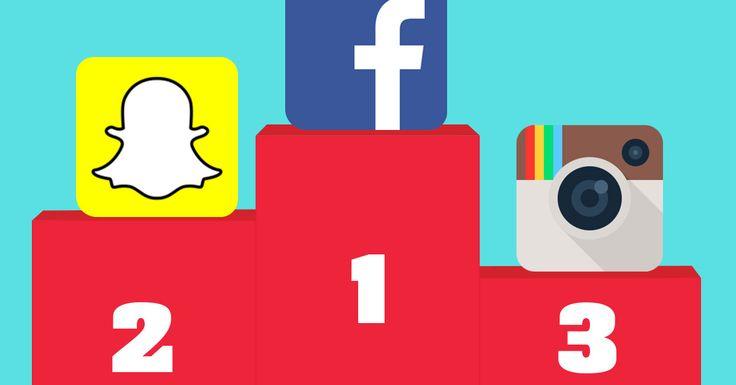 Snapchat diventa il secondo social media più utilizzato negli US, scavalcando Instagram e Twitter ed erodendo utenti a Facebook.