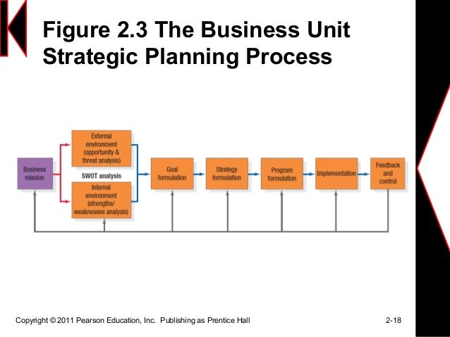 Beautiful Business Unit Strategic Planning Process Kotler   Google Search   How To Make  Strategic Planning Implementation