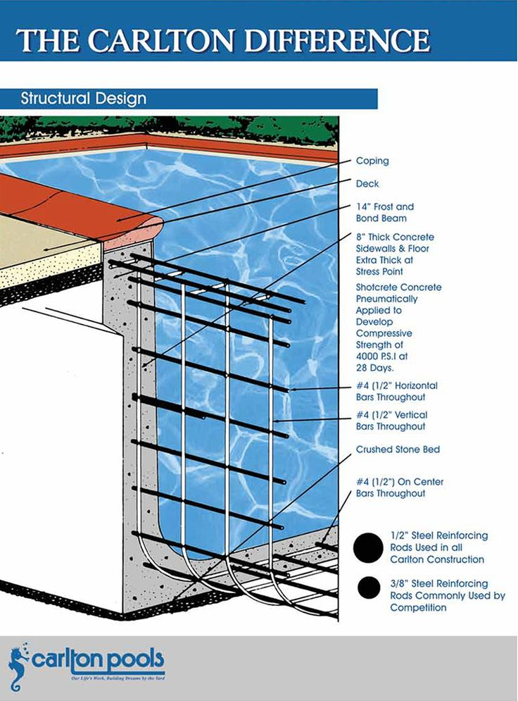 Swimming Pool Construction Specifications : Best images about custom pools by carlton inc