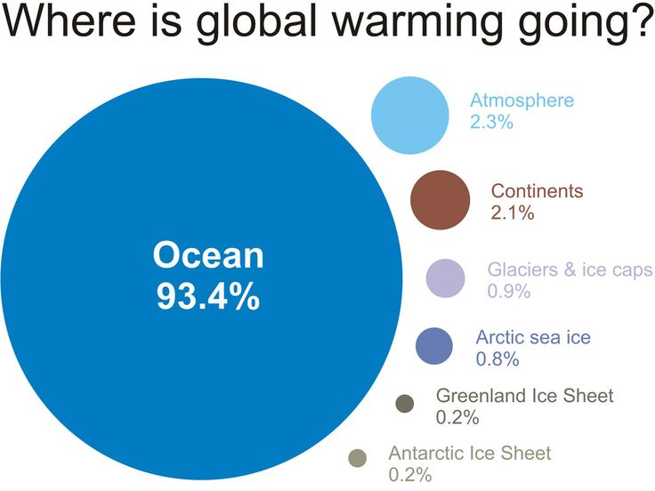 Green earth essay  Cause   Effect Essay  Global Warming   scholaradvisor com
