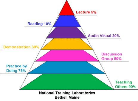 multiple pathways to intelligence and personality spectrum The first—multiple pathways to learning  each intelligence or personality spectrum dimension as you will see from your scores, you have abilities in.