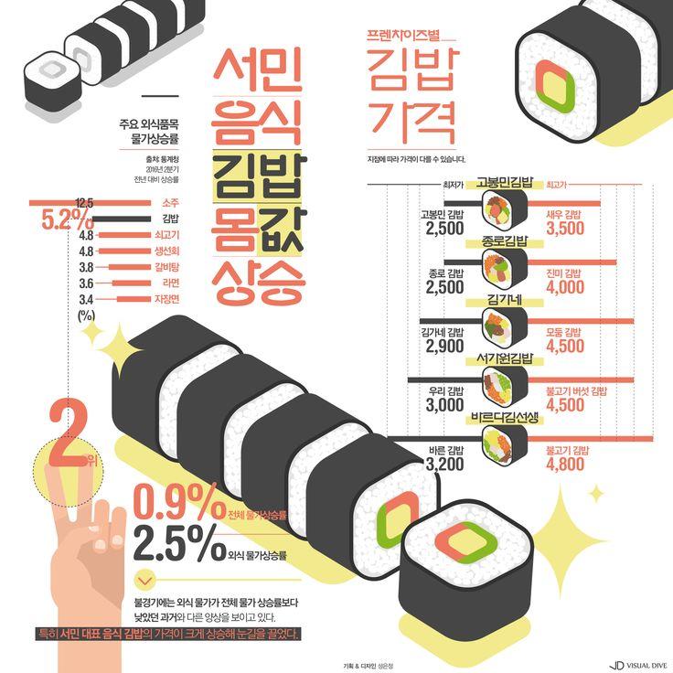 김밥은 서민 음식? 외식 물가상승에 덩달아 '껑충' [인포그래픽] #kimbap / #Infographic ⓒ 비주얼다이브 무단…