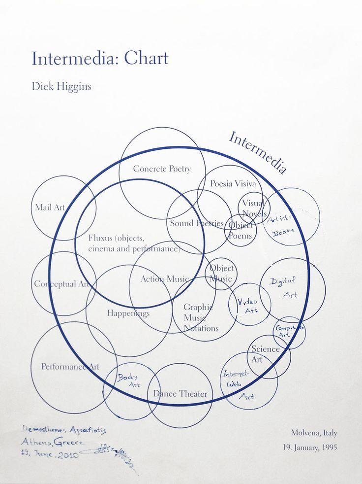 Intermedia Chart, Demosthenes Agrafiotis's variation, June 2010